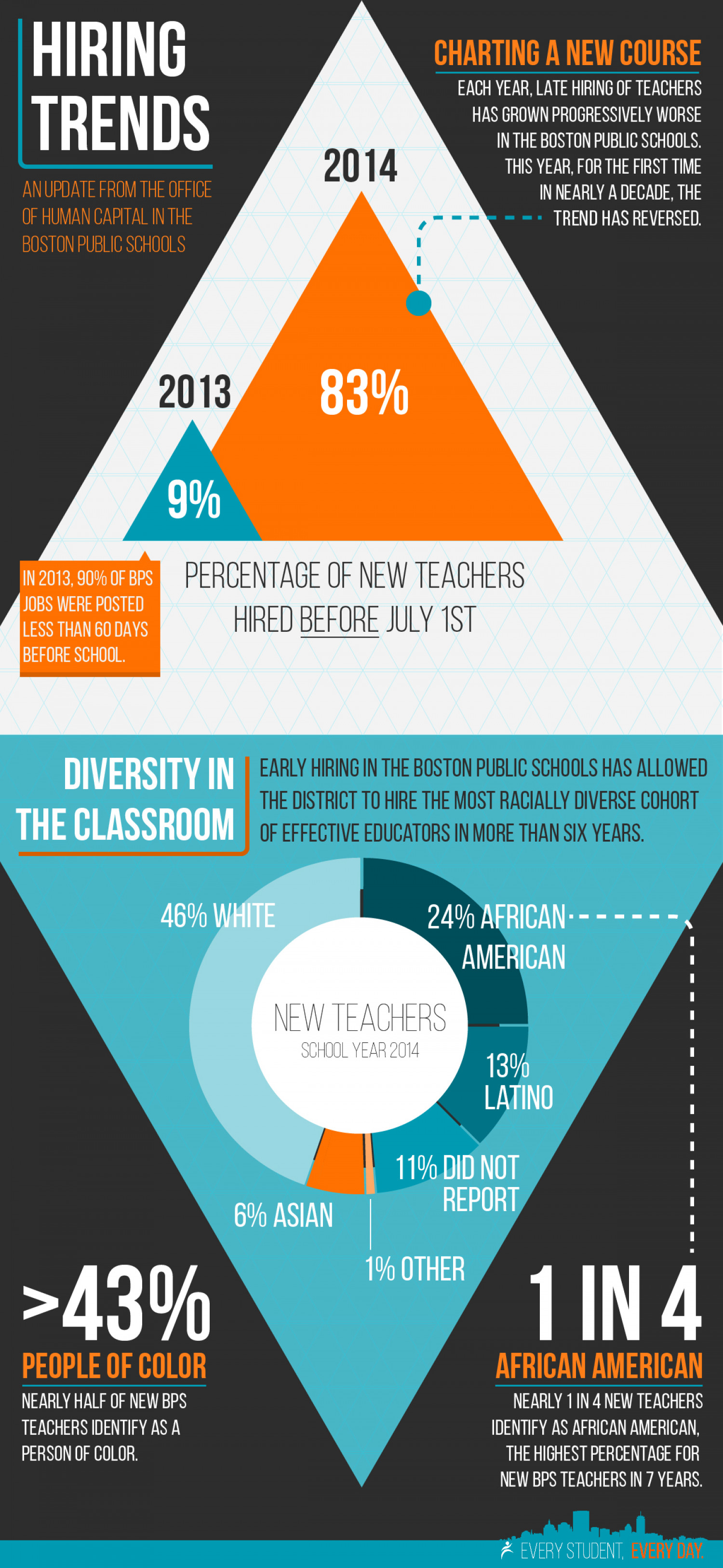 Boston Public Schools Hiring Trends 2014 Infographic