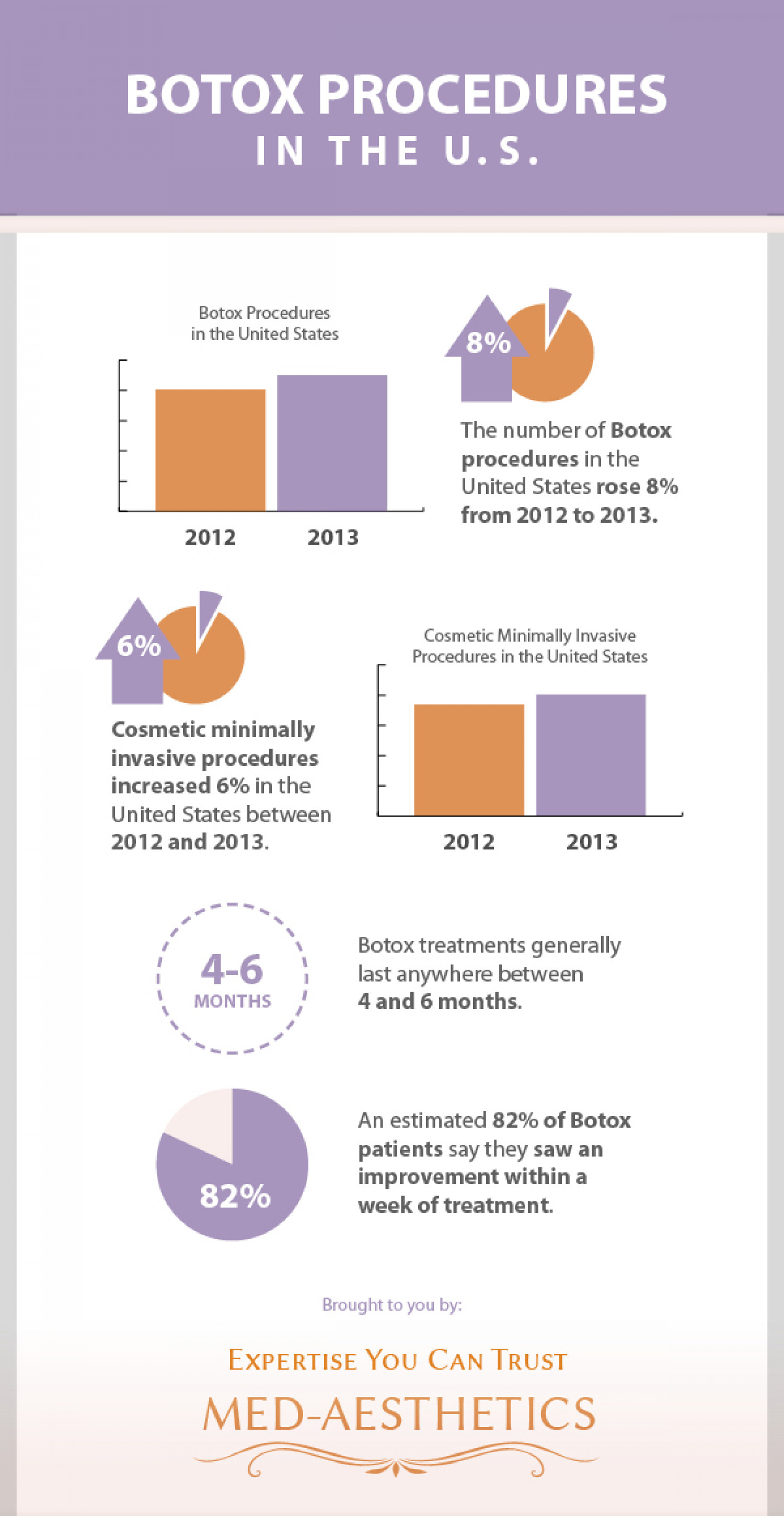 Botox Procedures in the U.S. Infographic