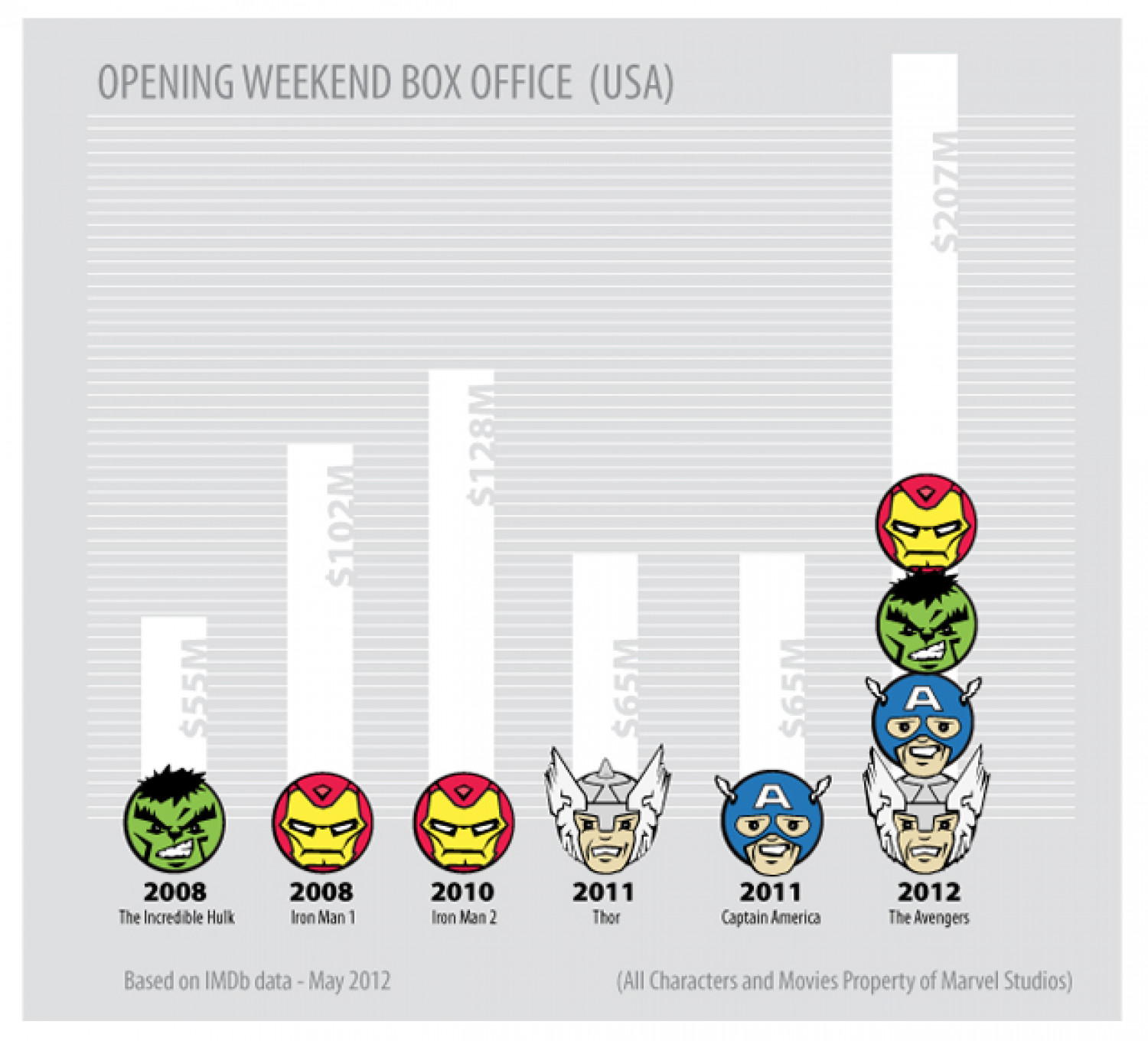 Box Office Returns for Marvel Movie Properties Infographic