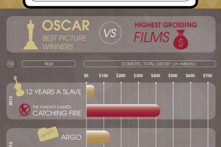 Box Office Take of Best Picture Winners vs Highest Grossing Films Infographic