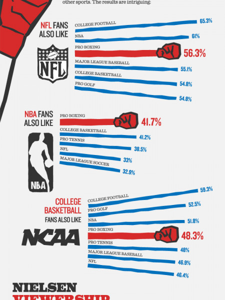 Boxing Mobile, Smartphones, Tablets and the Captured Consumer Infographic