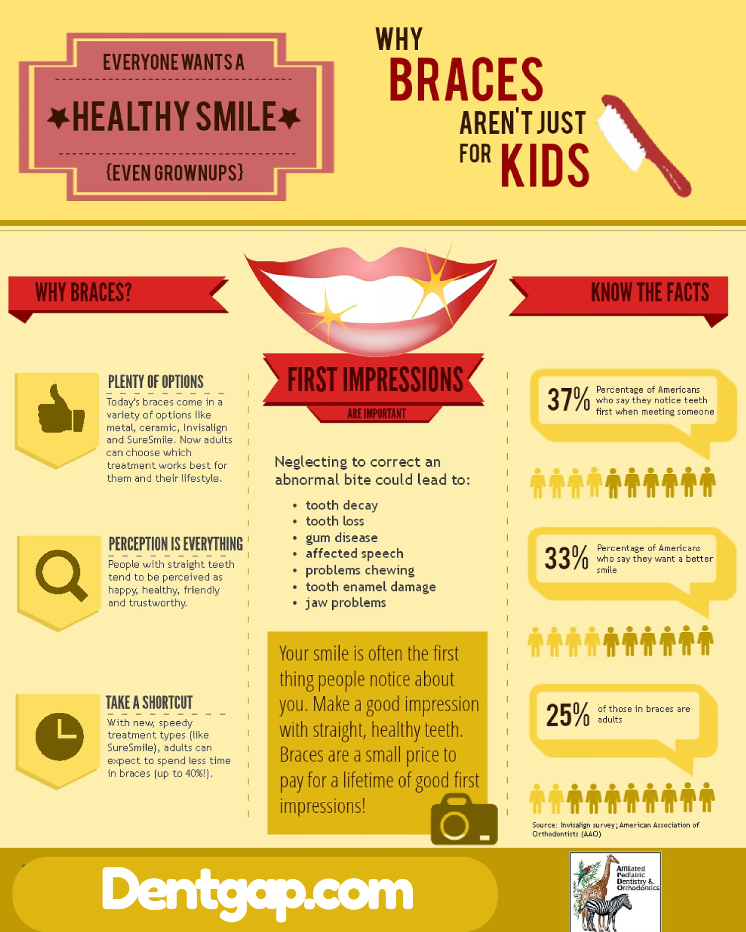 Braces not for kids only. Find out Infographic
