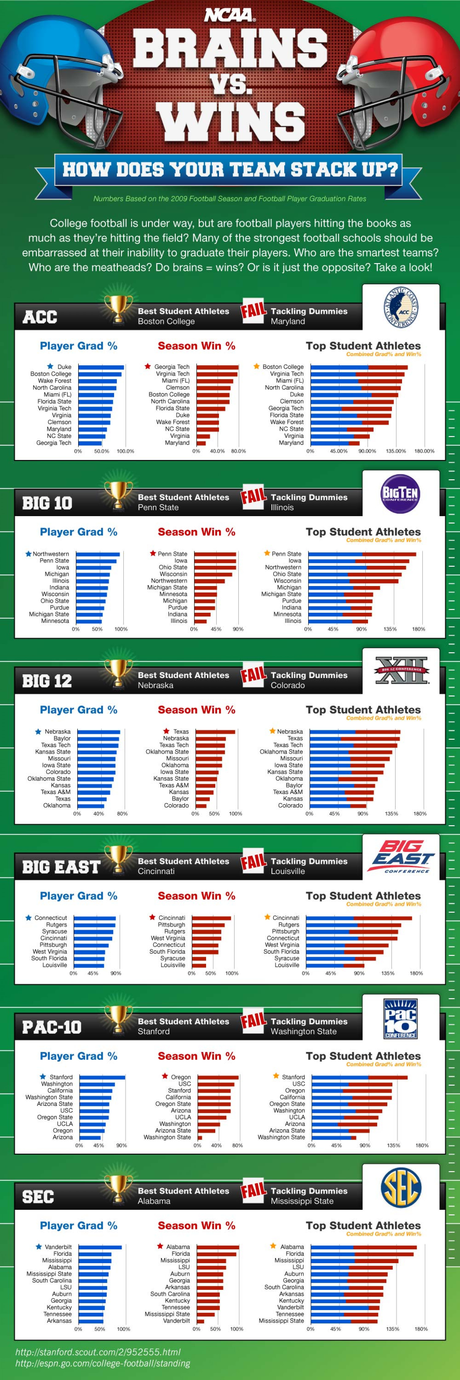 BRAINS vs. WINS in College Football  Infographic
