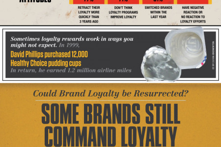 Brand Loyalty Is Changing Infographic