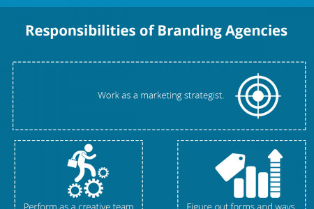 Brand Management is Essential to Build your Brand Infographic