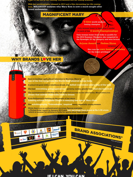 Brand Mary Kom Packs A Punch Infographic
