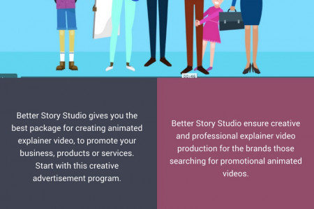 Brand Promotion Using Explainer Video Production Infographic
