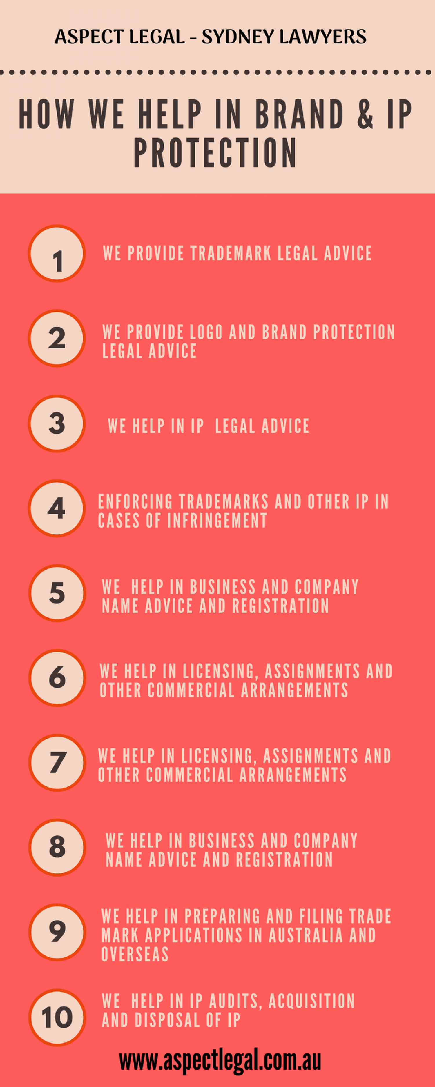 Brand Protection and IP Legal Advice & Services Infographic