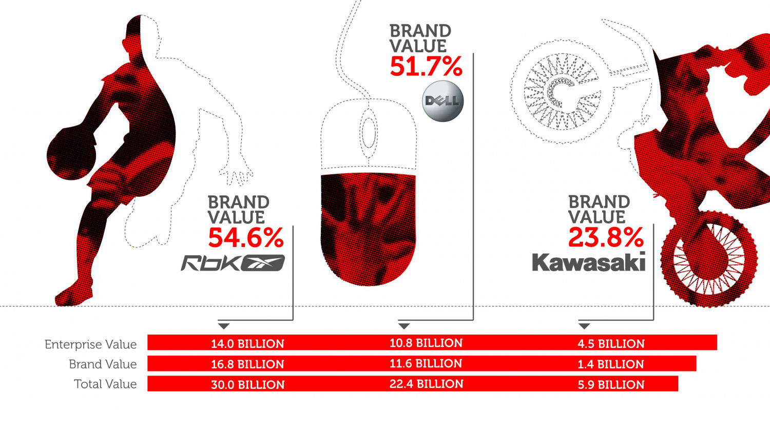 Brand Value Infographic