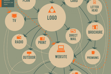 Branding Process Infographic Infographic
