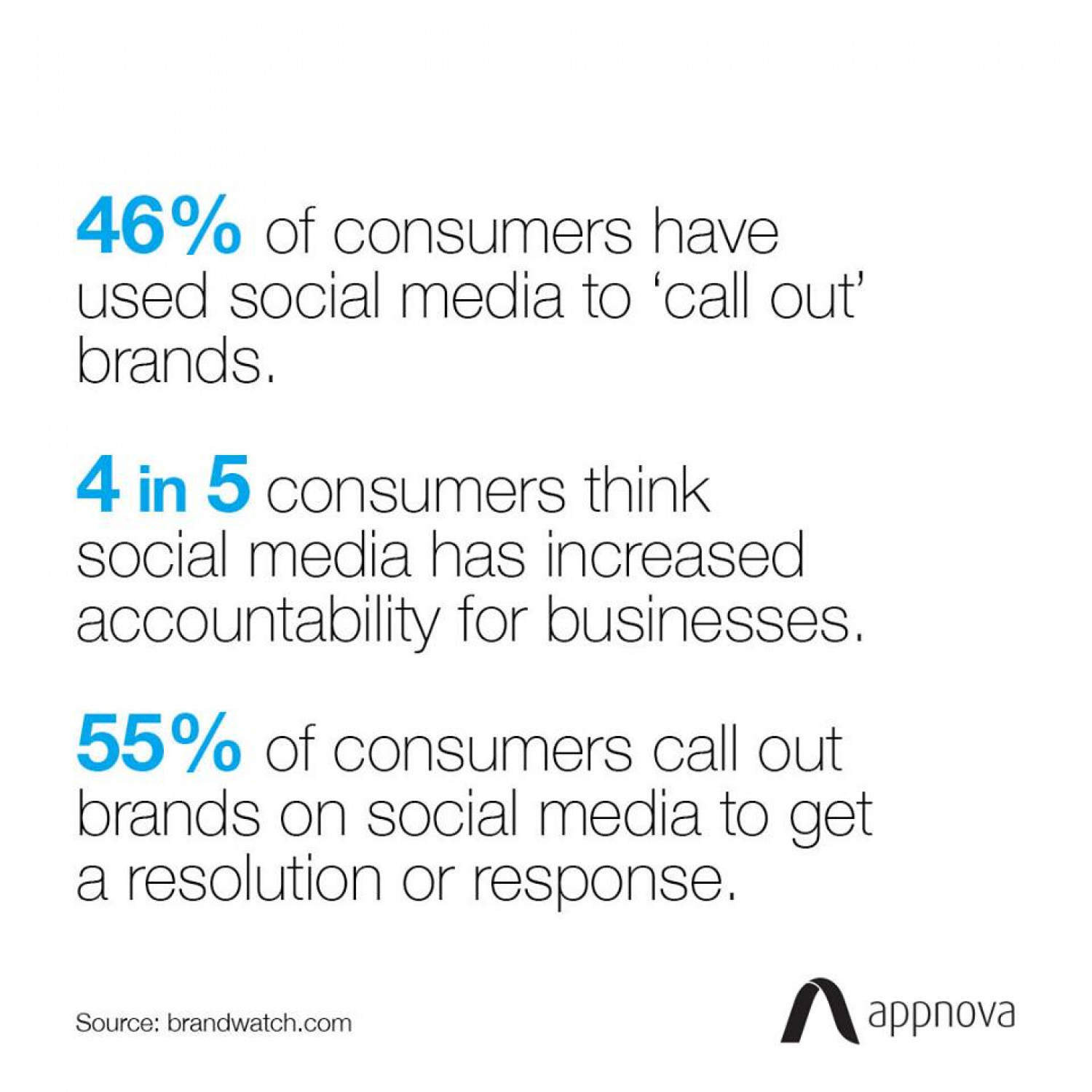 Brands on social media - Statistics & Facts Infographic