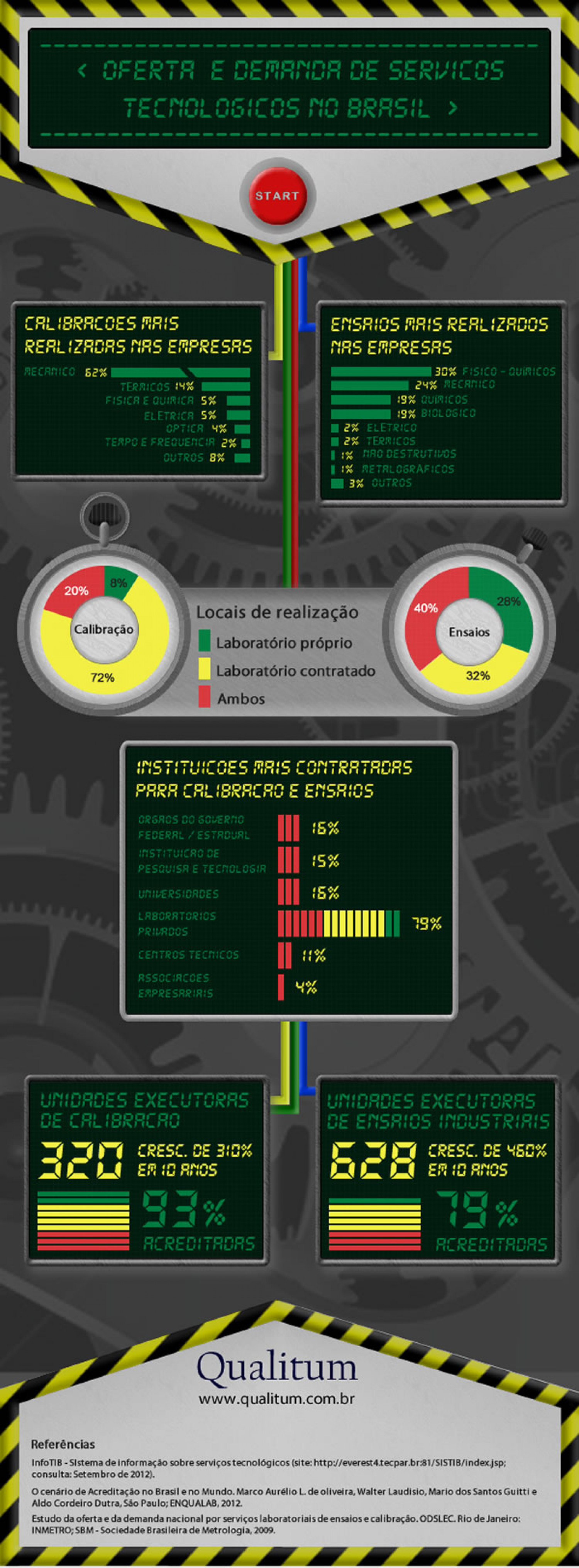 Brazilian Calibration and Laboratory market Infographic