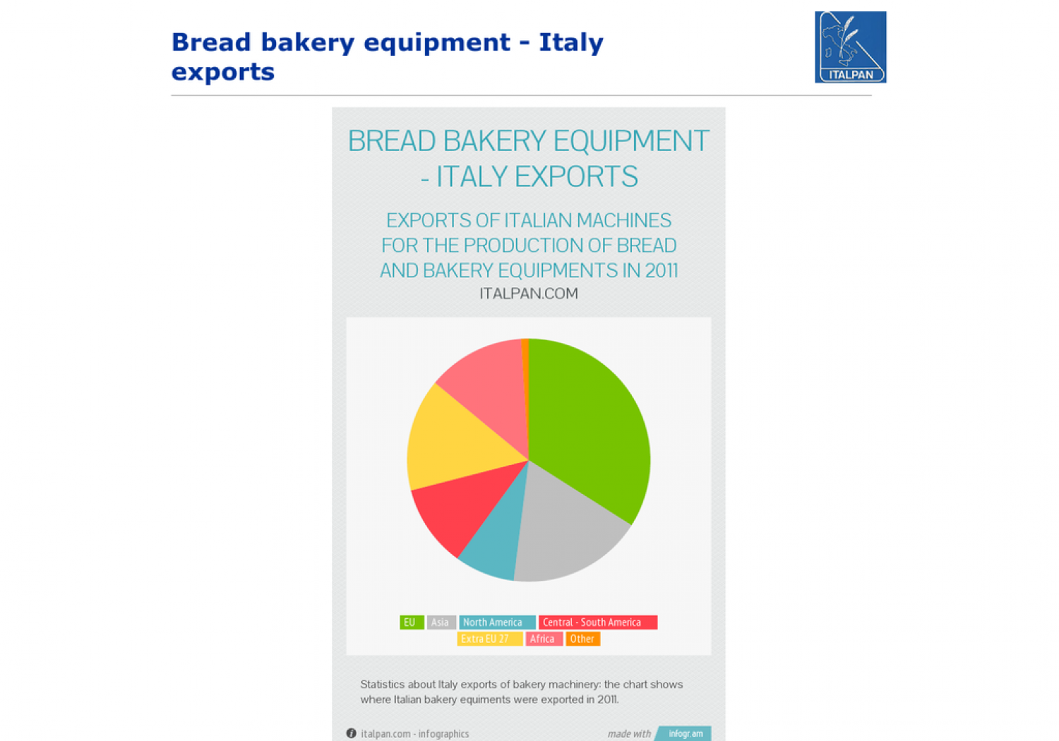 Bread bakery equipment - Italy exports Infographic