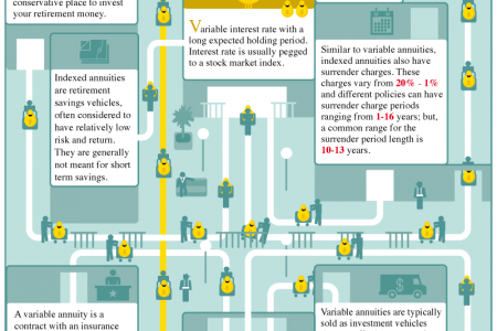 Breakdown Of Different Types Of Annuities And How Each One Works Infographic