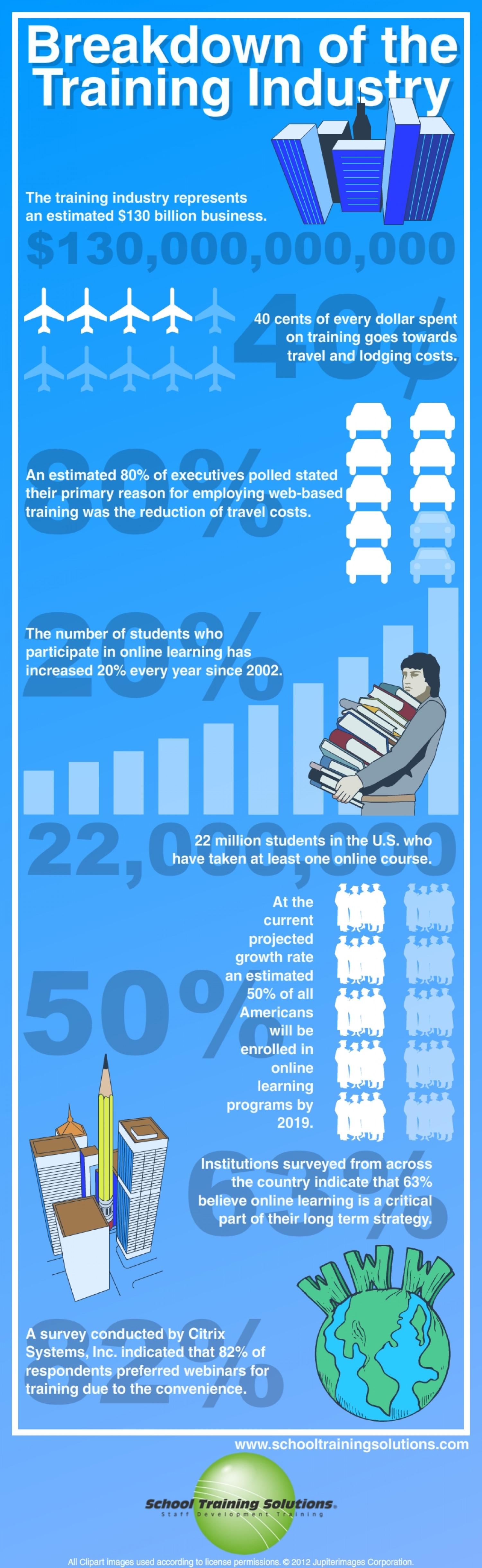 Breakdown of the Training Industry Infographic