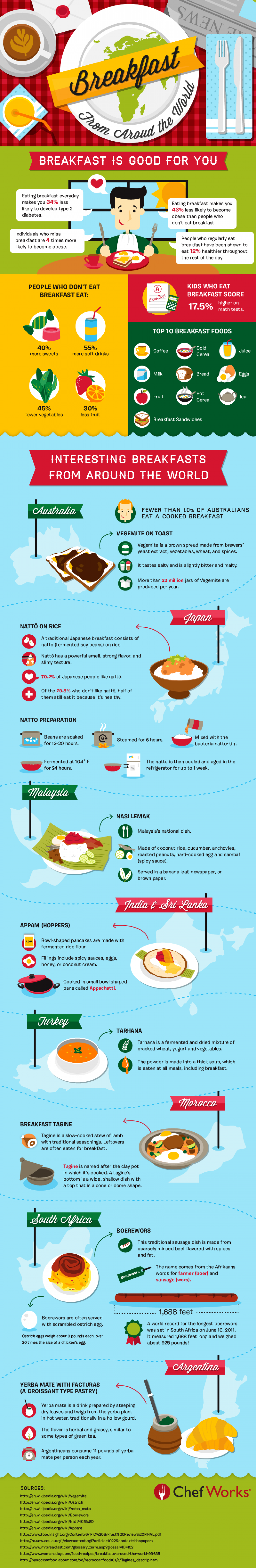 Breakfast From Around The World Infographic