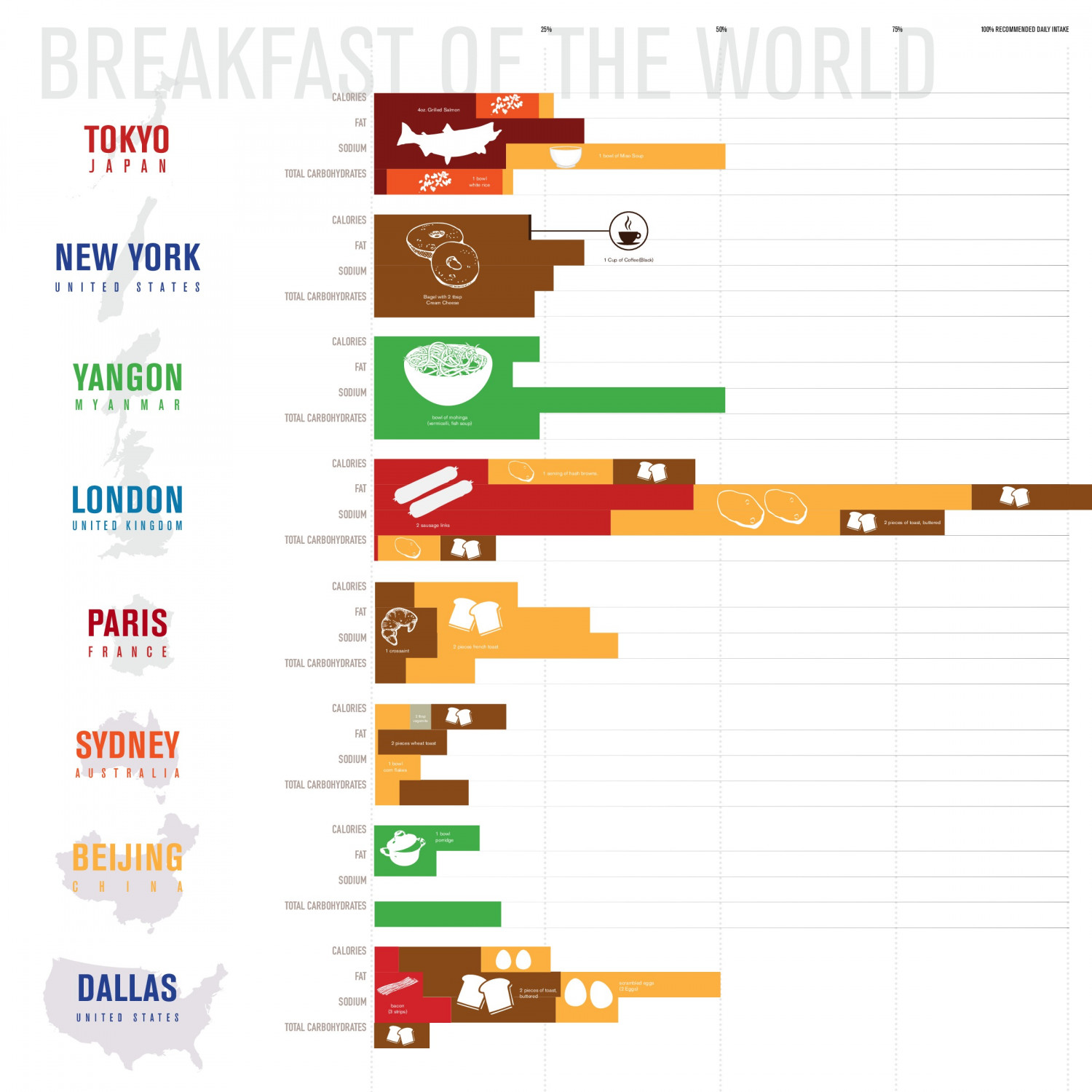 Breakfasts of the World Infographic