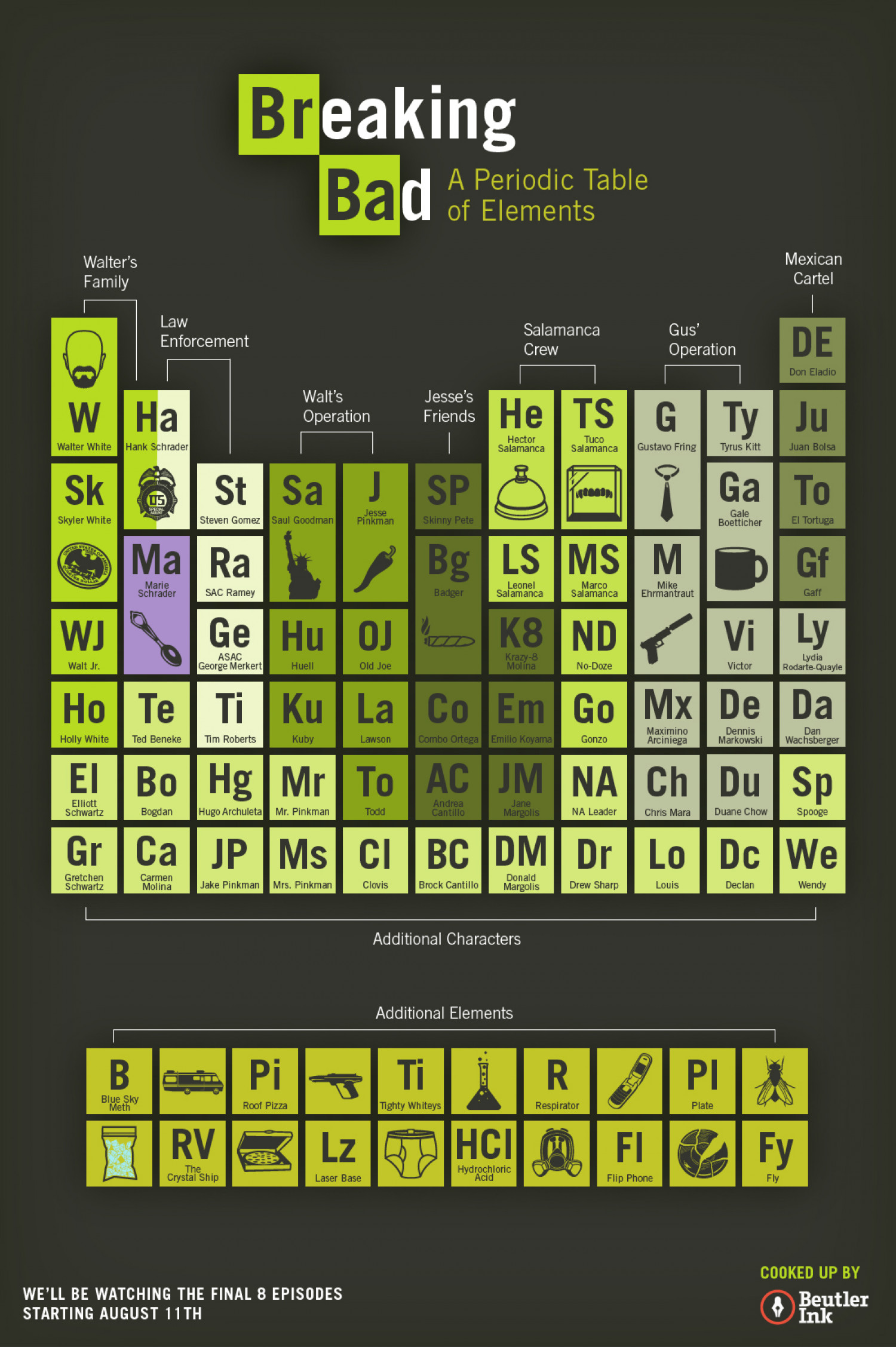 Breaking Bad A Periodic Table Of Elements Visual