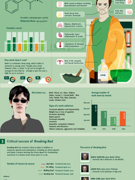 Breaking Bad by the Numbers Infographic