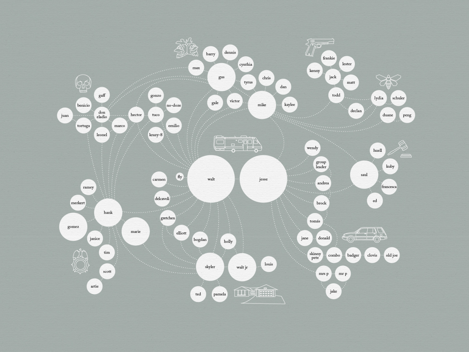 Breaking Bad Character Map Infographic