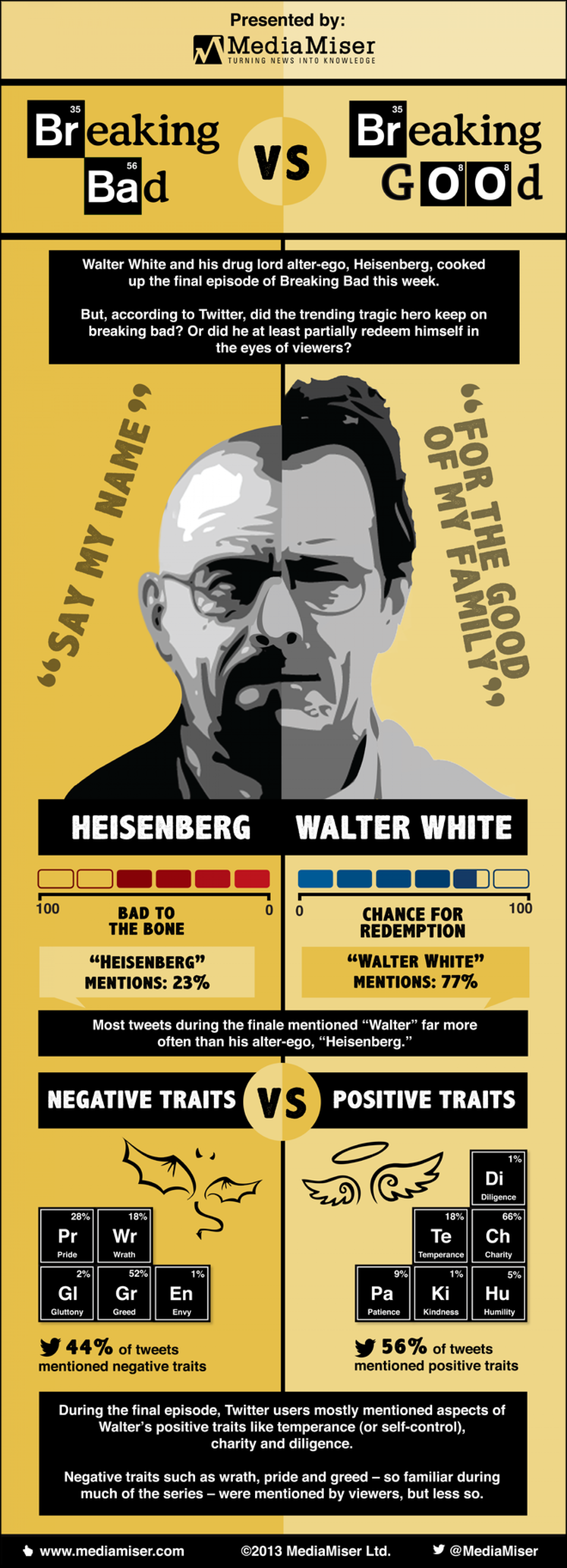Breaking Bad finale: Breaking Bad vs. Breaking Good Infographic