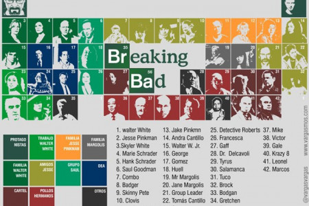 Breaking Bad Periodic table Infographic