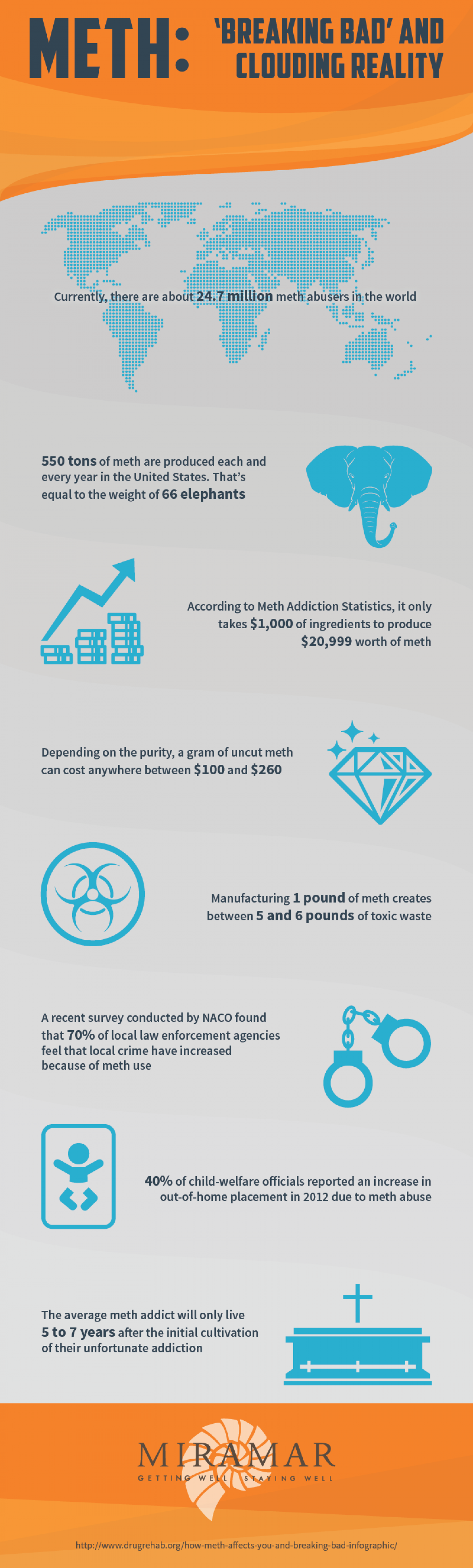 'Breaking Bad,' Yet Clouding Reality at the Same Time Infographic