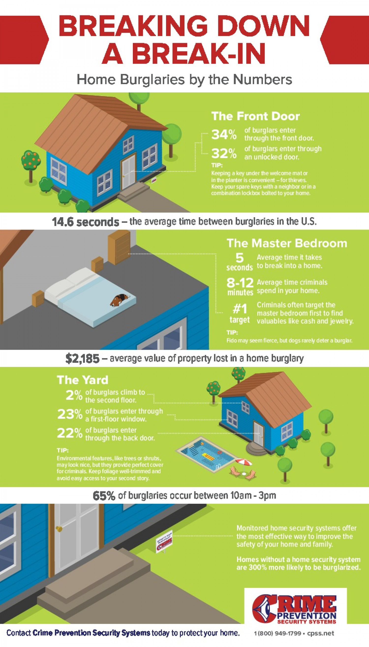 Breaking Down a Break-In: Home Security Tips Infographic