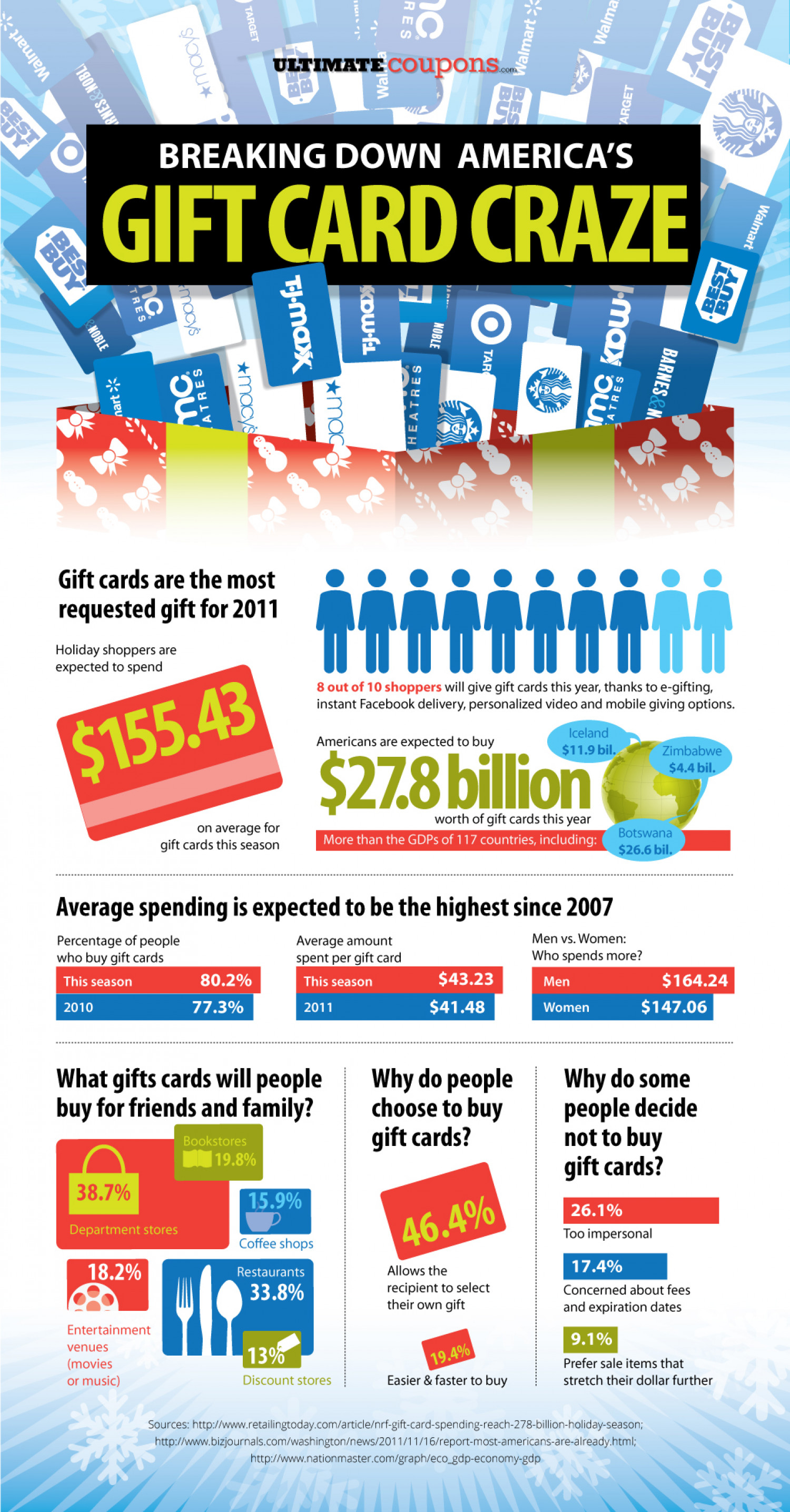 Breaking Down America's Gift Card Craze Infographic