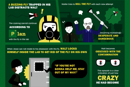 Breaking Down Breaking Bad Infographic