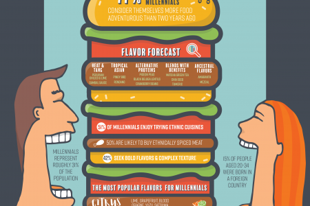 Breaking Down the Millennial Palate Infographic