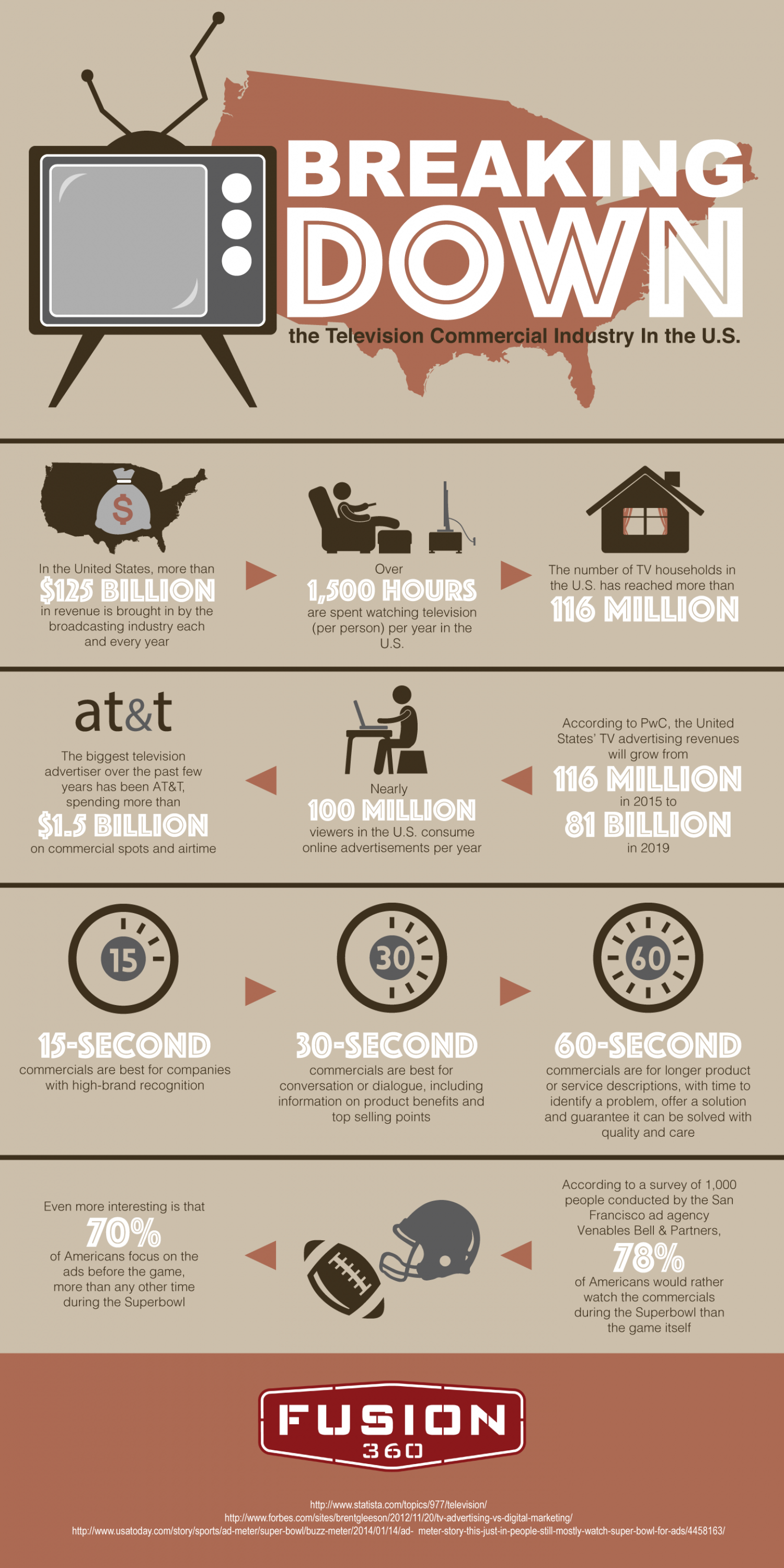 Breaking Down the Television Commercial Industry In the US Infographic