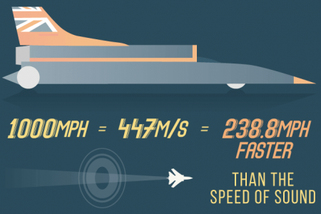 Breaking the 1000mph Barrier: Bloodhound SSC. Infographic