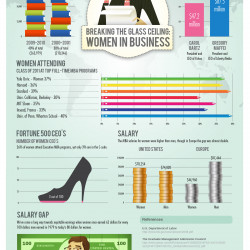 Breaking The Glass Ceiling: Women In Business   Visual.ly
