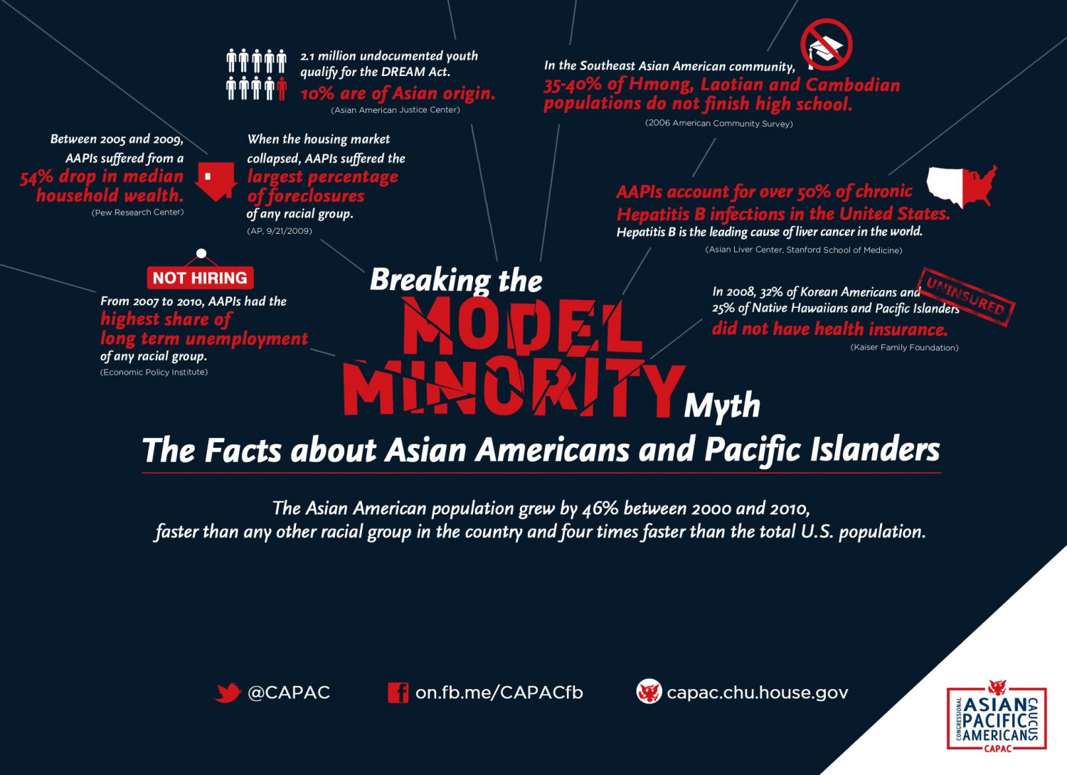 Breaking the Model Minority Myth Infographic