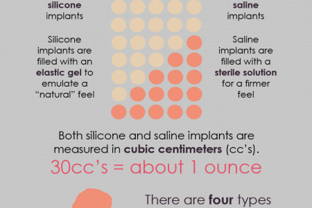 Breast Augmentation Facts and The History of Breast Implants   Infographic