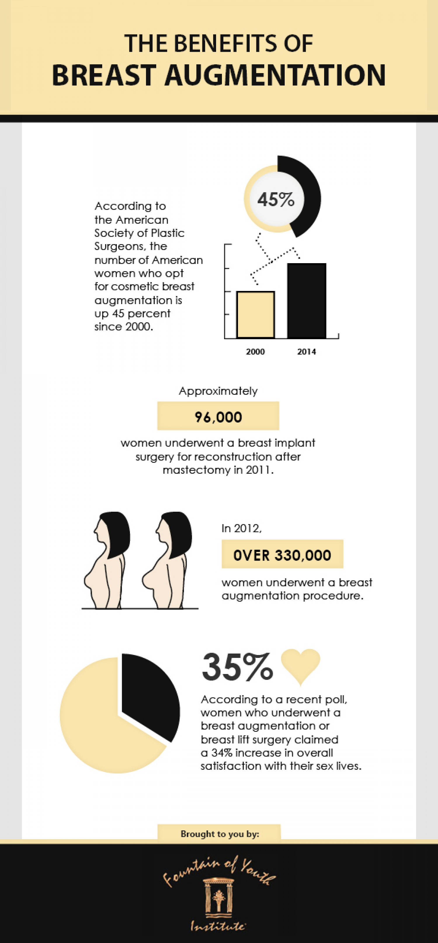 The Benefits of Breast Augmentation Infographic