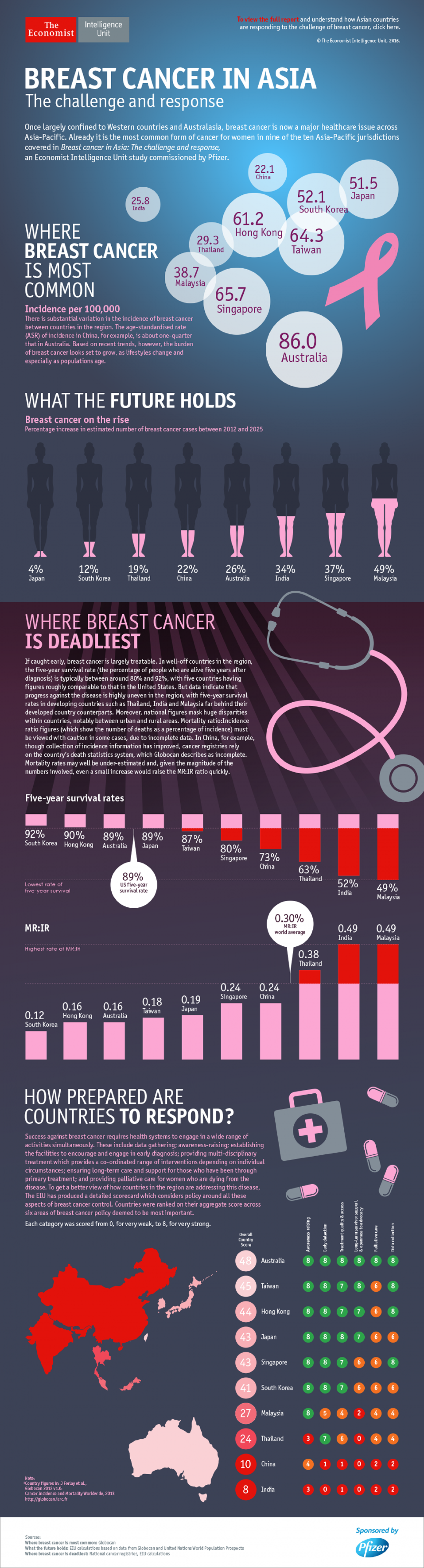 Breast cancer in Asia Infographic