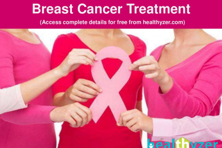 Breast Cancer Stages, Symptoms, Causes, Treatment in Delhi, India | Healthyzer.com  Infographic