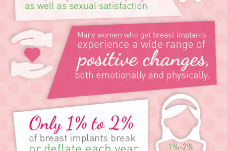 Breast Implants Positively Affect Person's Life Infographic