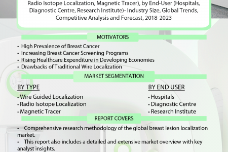 Breast Lesion Localization Market Segmentation, Forecast, Market Analysis, Global Industry Size and Share to 2023 Infographic