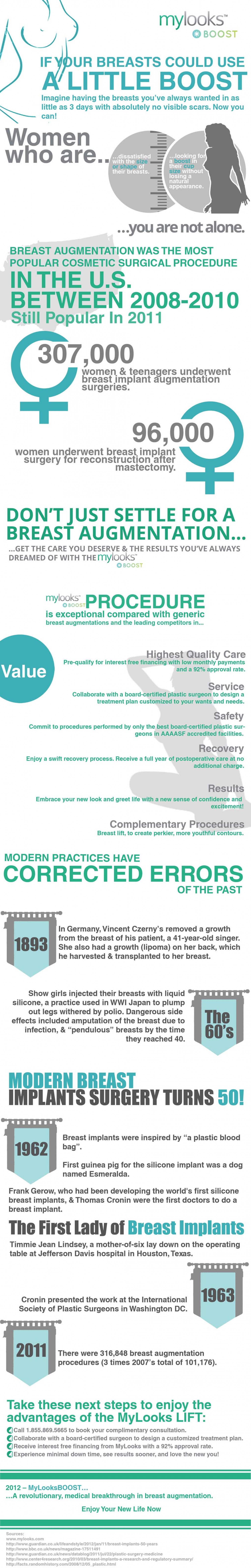 Breast implant surgery Infographic Infographic