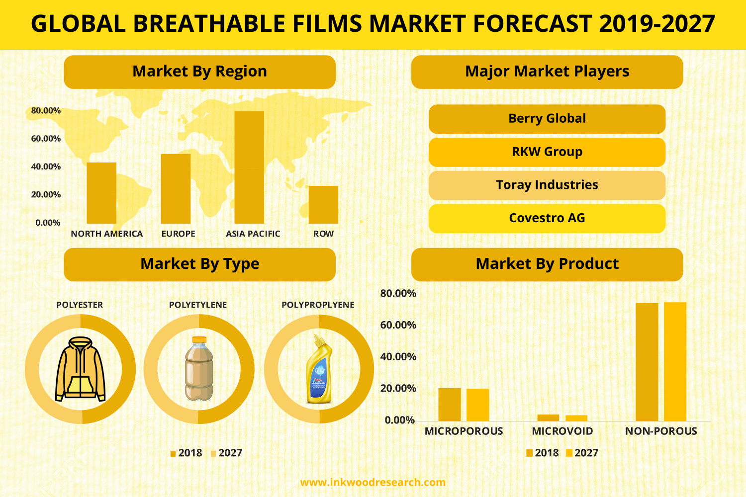 Breathable Films Market Size & Share 2019-2027  Infographic