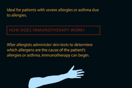 Breathe Easy: A Look at Allergy Relief with Immunotherapy  Infographic
