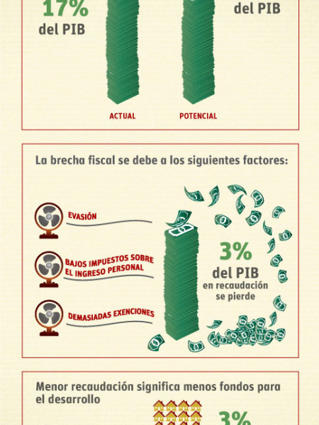 Brecha fiscal Infographic