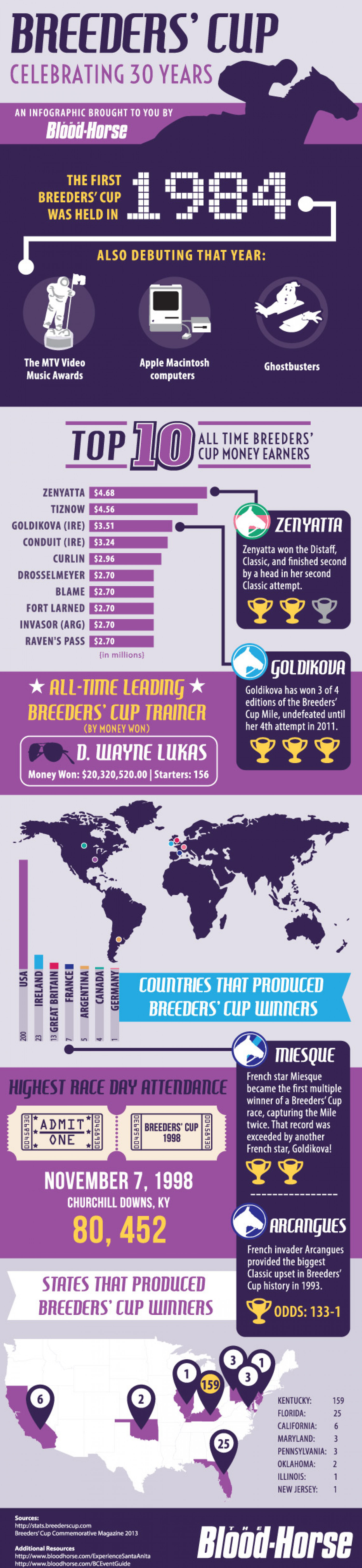 Breeders' Cup: Celebrating 30 Years Infographic
