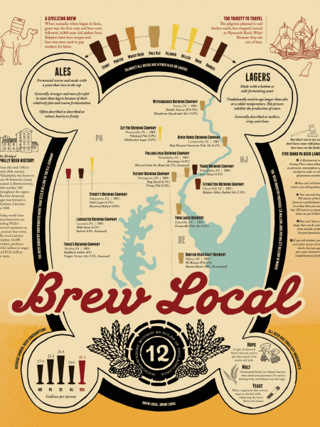 Brew Local - A Philadelphia Beer Infographic Infographic