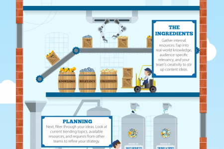 Brewing Up the Best Content Infographic