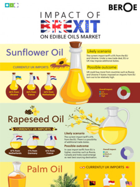 Brexit Impact on Edible Oils Market Infographic