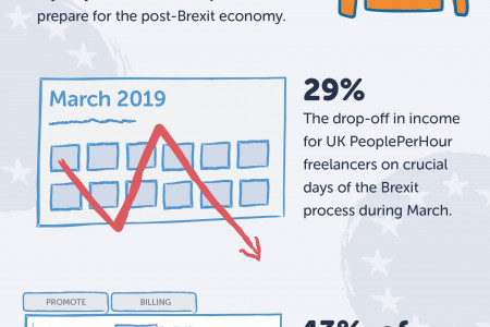 Brexit Infographic: The Impact On The Freelance Industry So Far Infographic
